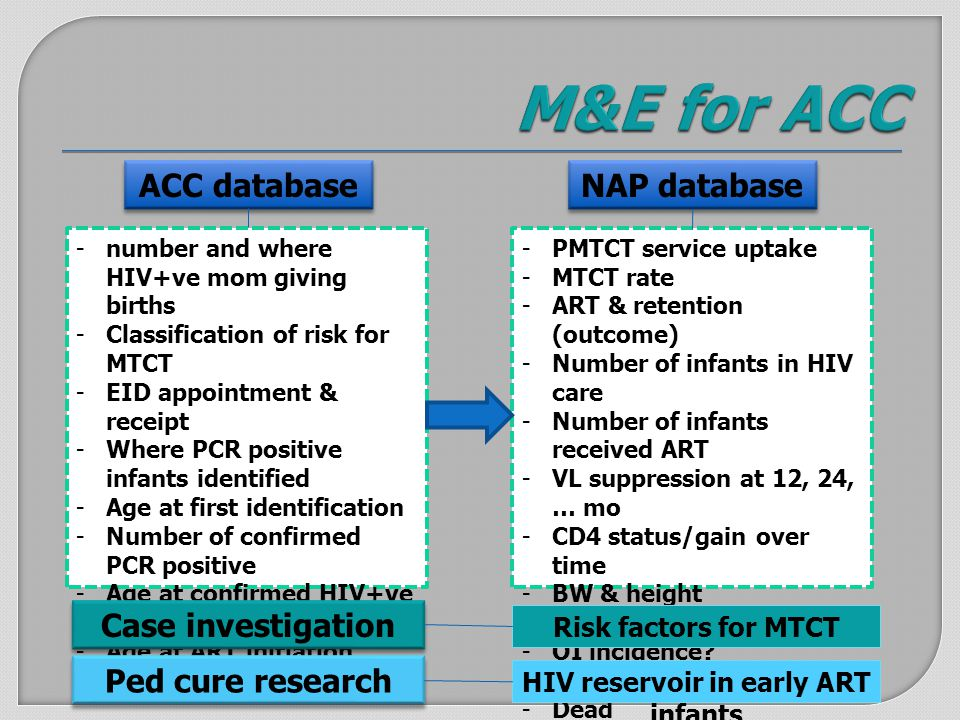 ACC database NAP database -number and where HIV+ve mom giving births -Classification of risk for MTCT -EID appointment & receipt -Where PCR positive infants identified -Age at first identification -Number of confirmed PCR positive -Age at confirmed HIV+ve -Number of ART initiation -Age at ART initiation -PMTCT service uptake -MTCT rate -ART & retention (outcome) -Number of infants in HIV care -Number of infants received ART -VL suppression at 12, 24, … mo -CD4 status/gain over time -BW & height -ARV Adherence -OI incidence.