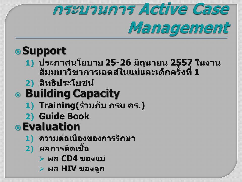  Support 1) ประกาศนโยบาย 25-26 มิถุนายน 2557 ในงาน สัมมนาวิชาการเอดส์ในแม่และเด็กครั้งที่ 1 2) สิทธิประโยชน์  Building Capacity 1) Training( ร่วมกับ