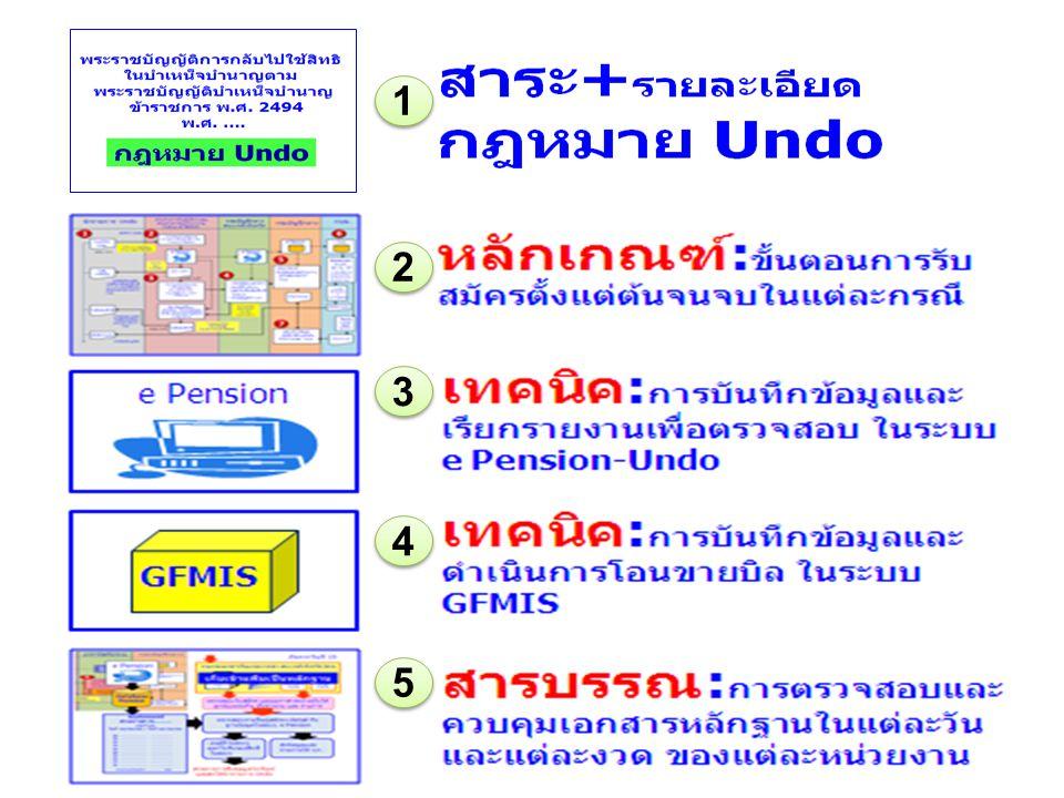 ใบสมัคร Undo e Pension Database Pension ระหว่างวัน สิ้นวัน ตรวจสอบการรับสมัคร และเก็บเอกสาร เข้าแฟ้มประจำวัน Statement งวดที่….