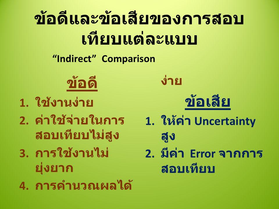 ข้อดีและข้อเสียของการสอบ เทียบแต่ละแบบ ข้อดี 1.ใช้งานง่าย 2.