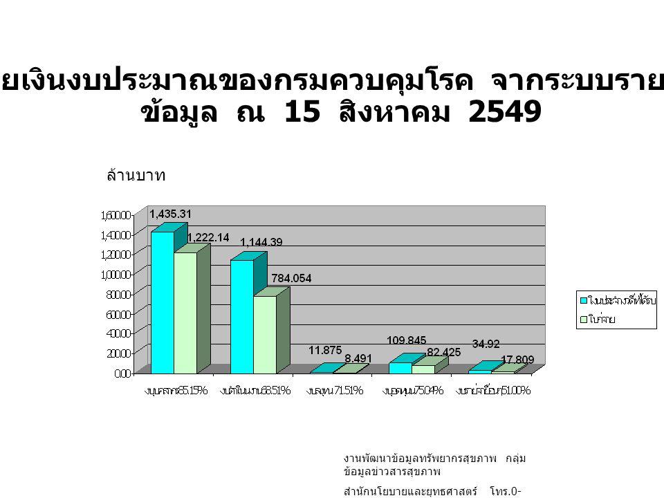 สรุปเบิกจ่ายเงินงบประมาณของกรมควบคุมโรค จากระบบรายงาน GFMIS ข้อมูล ณ 15 สิงหาคม 2549 ล้านบาท งานพัฒนาข้อมูลทรัพยากรสุขภาพ กลุ่ม ข้อมูลข่าวสารสุขภาพ สำ