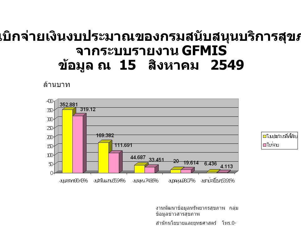 สรุปเบิกจ่ายเงินงบประมาณของกรมสนับสนุนบริการสุขภาพ จากระบบรายงาน GFMIS ข้อมูล ณ 15 สิงหาคม 2549 ล้านบาท งานพัฒนาข้อมูลทรัพยากรสุขภาพ กลุ่ม ข้อมูลข่าวส
