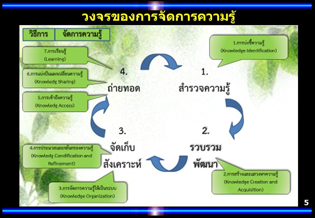 5 วงจรของการจัดการความรู้