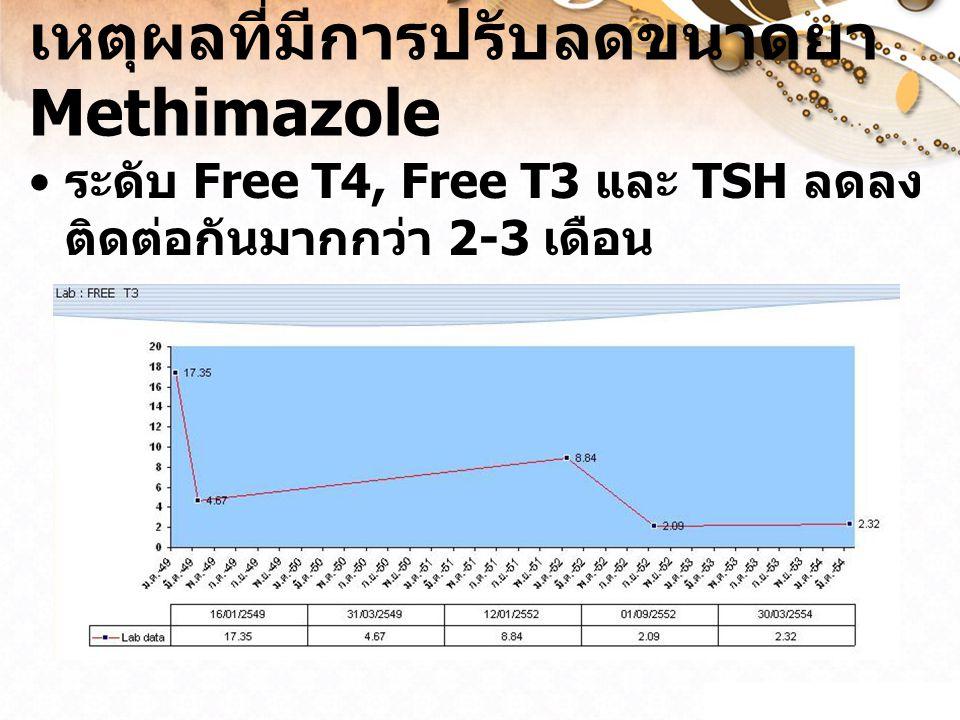 เหตุผลที่มีการปรับลดขนาดยา Methimazole ระดับ Free T4, Free T3 และ TSH ลดลง ติดต่อกันมากกว่า 2-3 เดือน