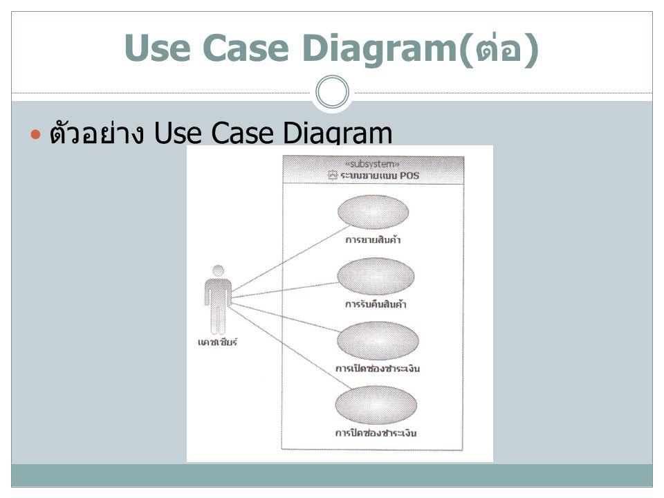 Use Case Diagram( ต่อ ) ตัวอย่าง Use Case Diagram