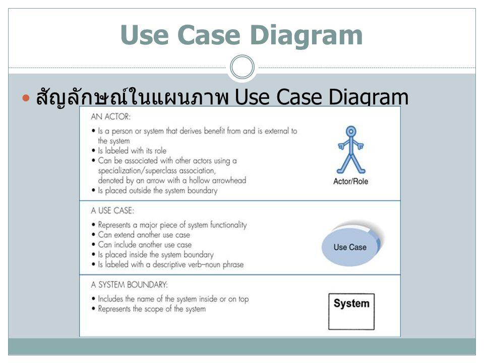 Use Case Diagram( ต่อ ) สัญลักษณ์ในแผนภาพ Use Case Diagram( ต่อ )