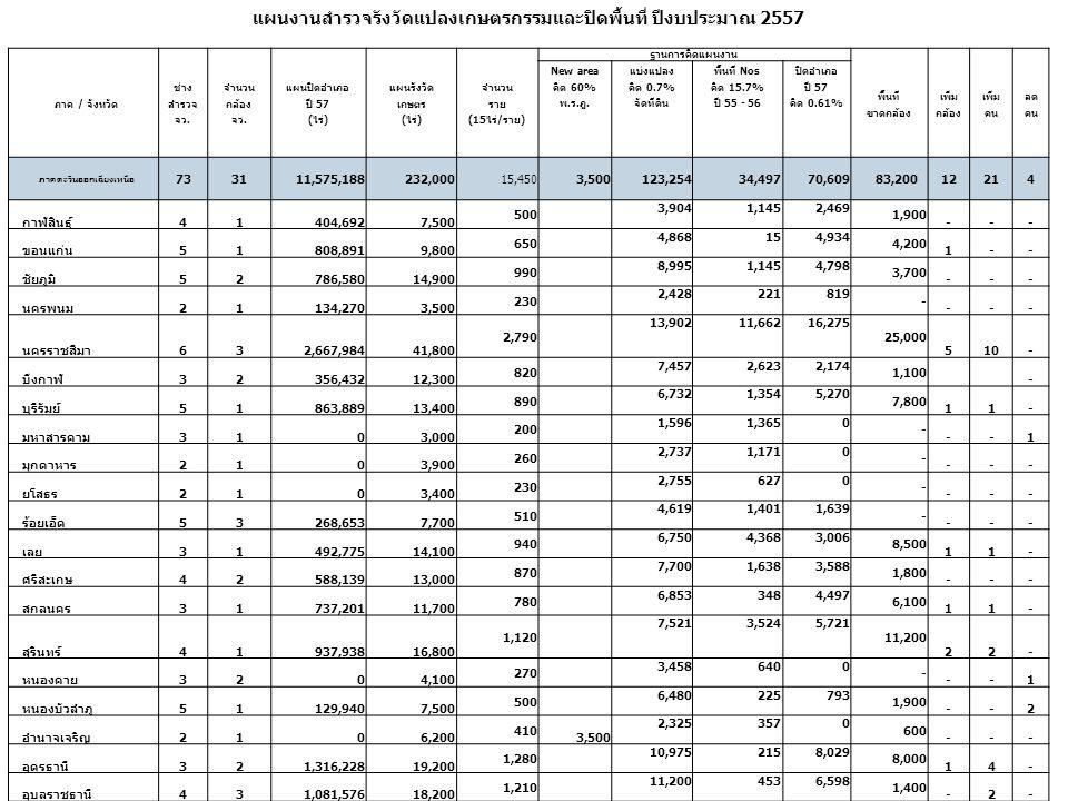 แผนงานสำรวจรังวัดแปลงเกษตรกรรมและปิดพื้นที่ ปีงบประมาณ 2557 ภาค / จังหวัด ช่าง สำรวจ จว. จำนวน กล้อง จว. แผนปิดอำเภอ ปี 57 ( ไร่ ) แผนรังวัด เกษตร ( ไ