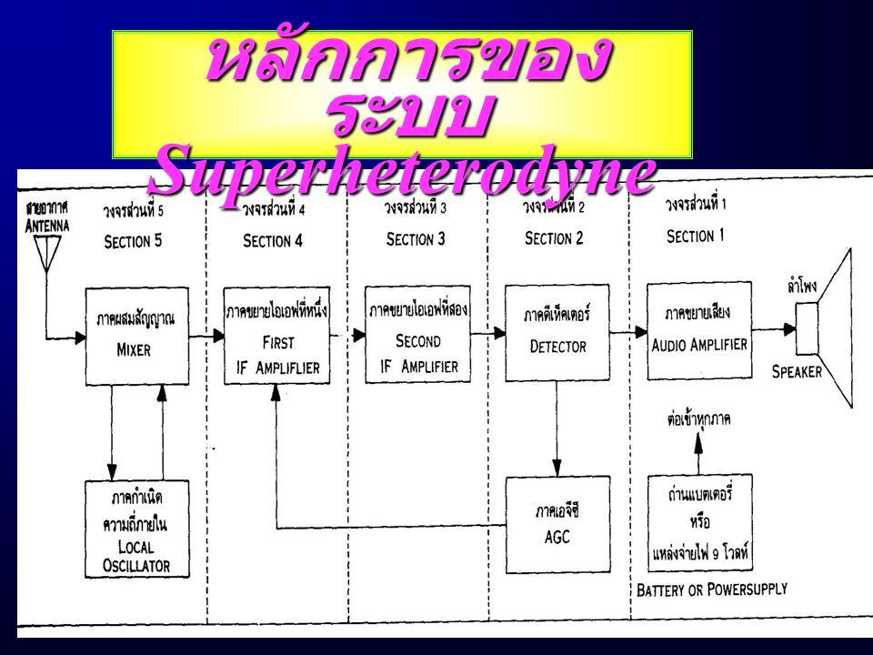หลักกา รของ ระบบ Superheterodyne