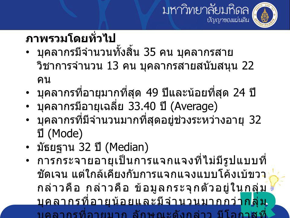 Max 49 Min 24 Avg. 33.40 Sd. 5.08 critic al
