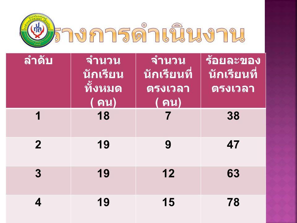 ลำดับจำนวน นักเรียน ทั้งหมด ( คน ) จำนวน นักเรียนที่ ตรงเวลา ( คน ) ร้อยละของ นักเรียนที่ ตรงเวลา 1187 38 219947 31912 63 41915 78
