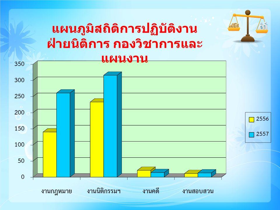 แผนภูมิสถิติการปฏิบัติงาน ฝ่ายนิติการ กองวิชาการและ แผนงาน