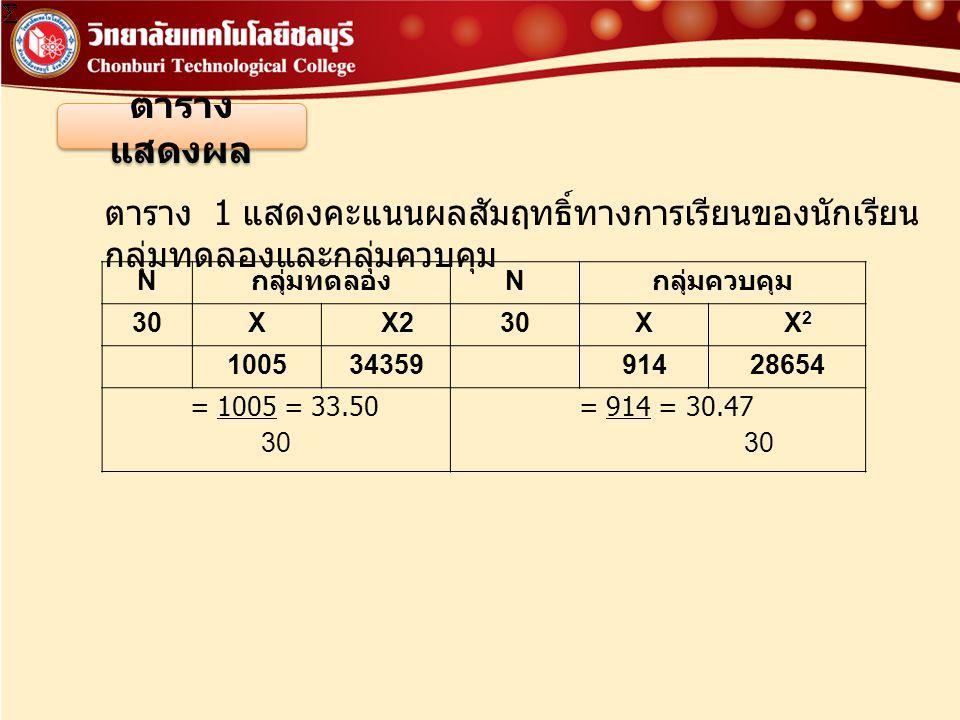 ตาราง แสดงผล N กลุ่มทดลอง N กลุ่มควบคุม 30XX230XX2X2 10053435991428654 = 1005 = 33.50 30 = 914 = 30.47 30 ตาราง 1 แสดงคะแนนผลสัมฤทธิ์ทางการเรียนของนัก