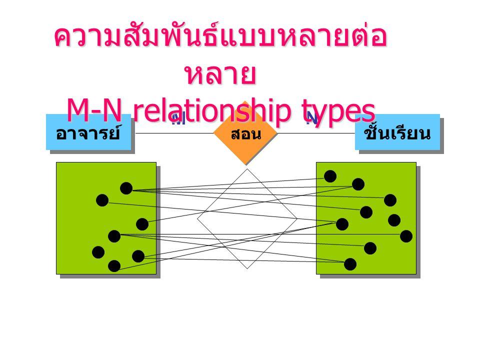 M N อาจารย์ ชั้นเรียน สอน ความสัมพันธ์แบบหลายต่อ หลาย M-N relationship types