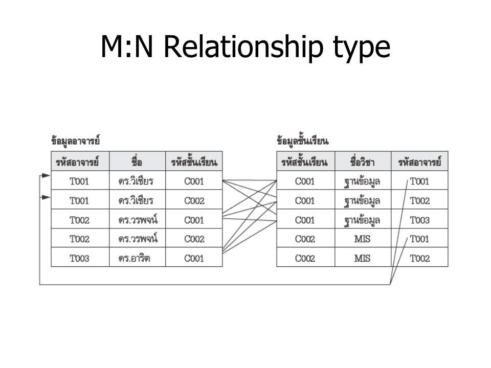 M:N Relationship type