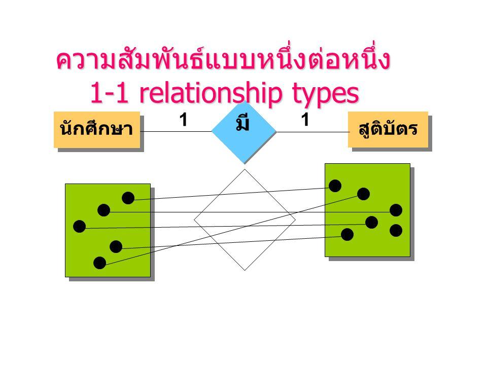 นักศึกษา สูติบัตร 1 1 มี ความสัมพันธ์แบบหนึ่งต่อหนึ่ง 1-1 relationship types