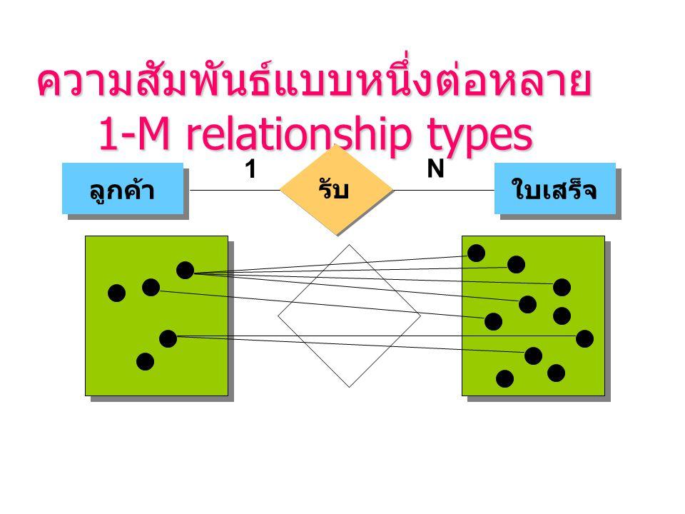 ความสัมพันธ์แบบหนึ่งต่อหลาย 1-M relationship types 1 N ลูกค้า ใบเสร็จ รับ