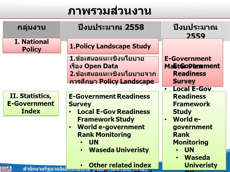 สำนักงานรัฐบาลอิเล็กทรอนิกส์ ( องค์การมหาชน ) ( สรอ.) 2 กลุ่มงานปีงบประมาณ 2558 ปีงบประมาณ 2559 I. National Policy II. Statistics, E-Government Index