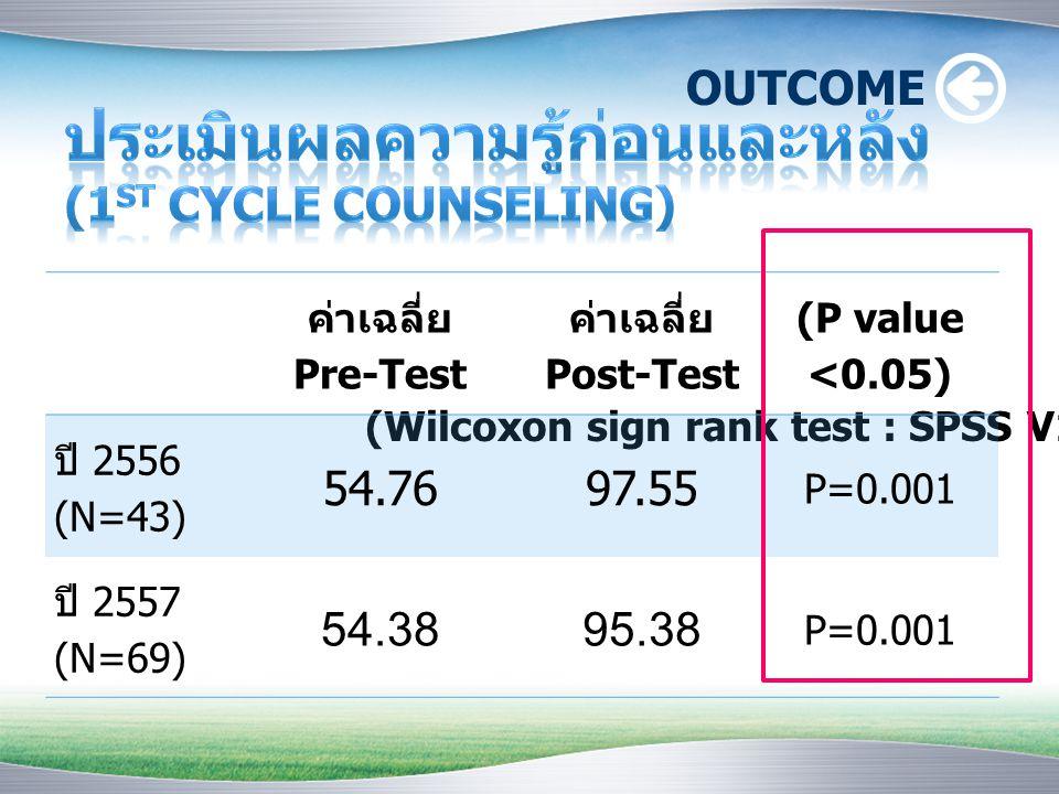 (Wilcoxon sign rank test : SPSS V16.0) ค่าเฉลี่ย Pre-Test ค่าเฉลี่ย Post-Test (P value <0.05) ปี 2556 (N=43) 54.7697.55 P=0.001 ปี 2557 (N=69) 54.3895.38 P=0.001 OUTCOME