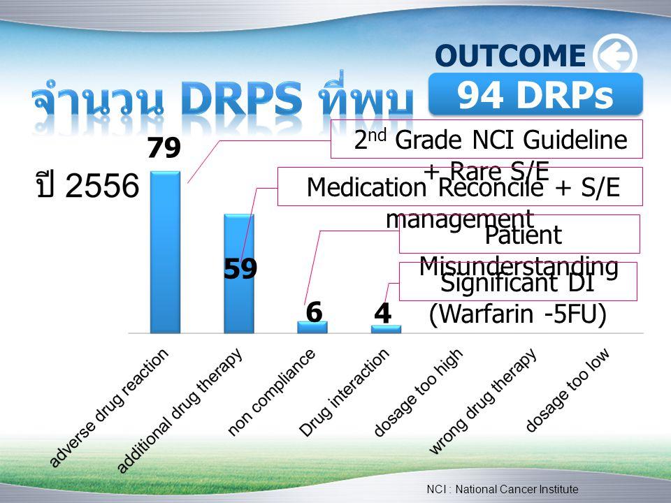 OUTCOME 2 nd Grade NCI Guideline + Rare S/E Medication Reconcile + S/E management Patient Misunderstanding Significant DI (Warfarin -5FU) 79 59 6 4 94