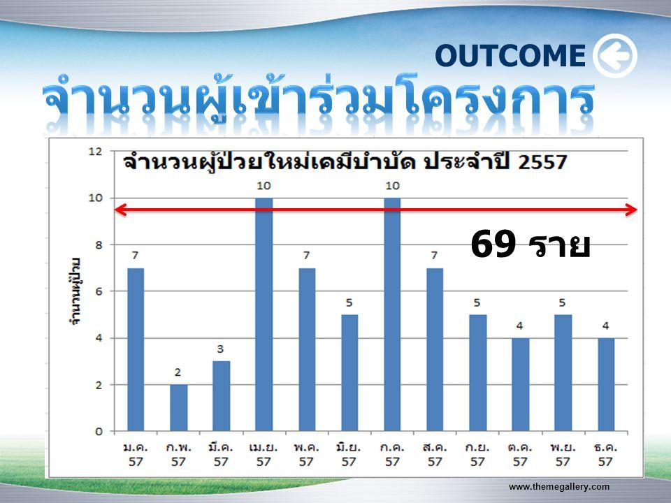 www.themegallery.com OUTCOME 69 ราย