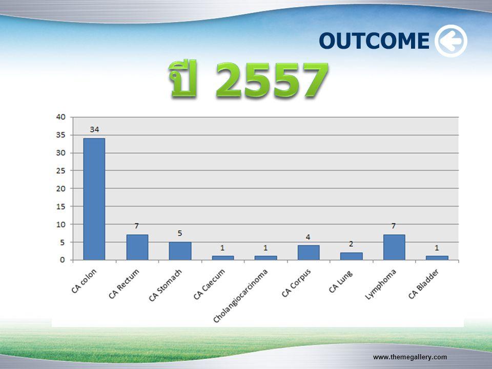 YearSolid tumorLymphoma 2556385 2557548 OUTCOME ปี 2556 ปี 2557