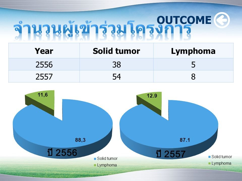 YearSolid tumorLymphoma 2556385 2557548 OUTCOME ปี 2556 ปี 2557