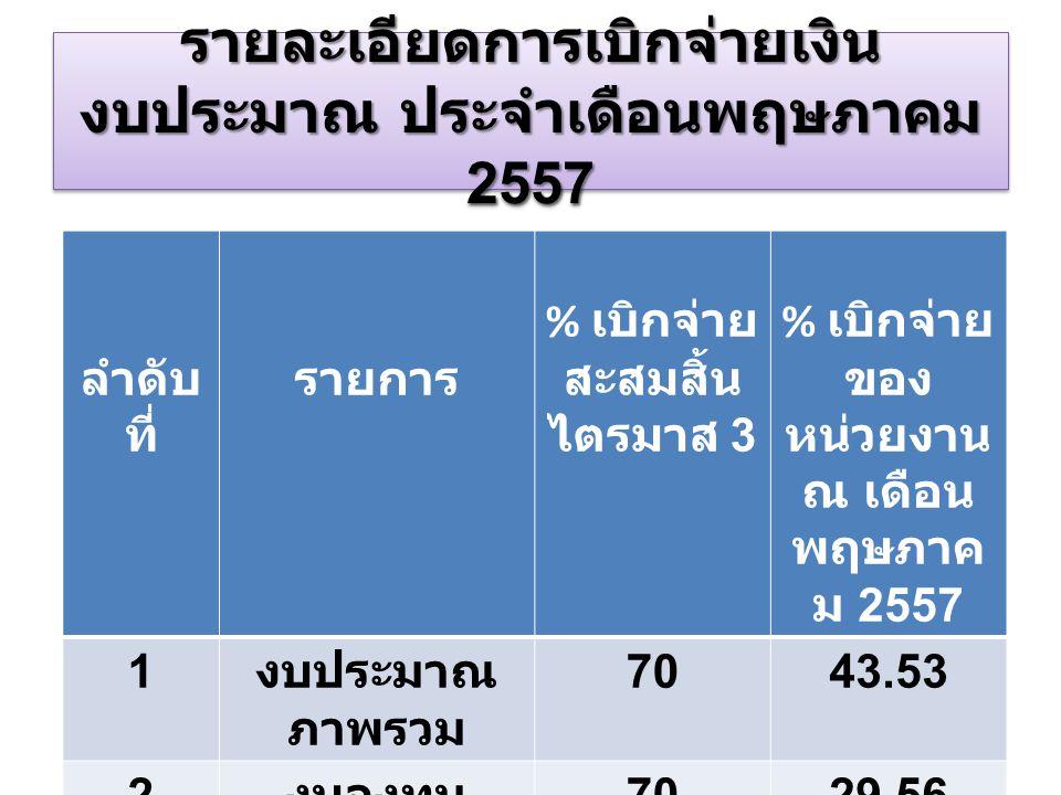 รายละเอียดการเบิกจ่ายเงิน งบประมาณ ประจำเดือนพฤษภาคม 2557 ลำดับ ที่ รายการ % เบิกจ่าย สะสมสิ้น ไตรมาส 3 % เบิกจ่าย ของ หน่วยงาน ณ เดือน พฤษภาค ม 2557 1 งบประมาณ ภาพรวม 7043.53 2 งบลงทุน 7029.56