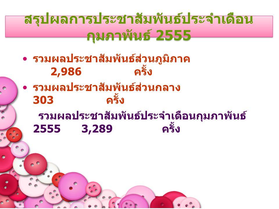 สรุปผลการประชาสัมพันธ์ประจำเดือน กุมภาพันธ์ 2555 รวมผลประชาสัมพันธ์ส่วนภูมิภาค 2,986 ครั้ง รวมผลประชาสัมพันธ์ส่วนกลาง 303 ครั้ง รวมผลประชาสัมพันธ์ประจำเดือนกุมภาพันธ์ 2555 3,289 ครั้ง