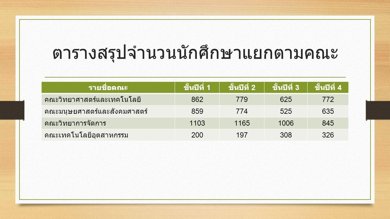 ตารางสรุปจำนวนนักศึกษาแยกตามคณะ รายชื่อคณะชั้นปีที่ 1 ชั้นปีที่ 2 ชั้นปีที่ 3 ชั้นปีที่ 4 คณะวิทยาศาสตร์และเทคโนโลยี 862779625772 คณะมนุษยศาสตร์และสังคมศาสตร์ 859774525635 คณะวิทยาการจัดการ 110311651006845 คณะเทคโนโลยีอุตสาหกรรม 200197308326