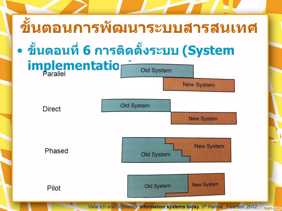 ขั้นตอนการพัฒนาระบบสารสนเทศ ขั้นตอนที่ 6 การติดตั้งระบบ (System implementation) Parallel Direct Phased Pilot Valacich and Schneider. Information syste