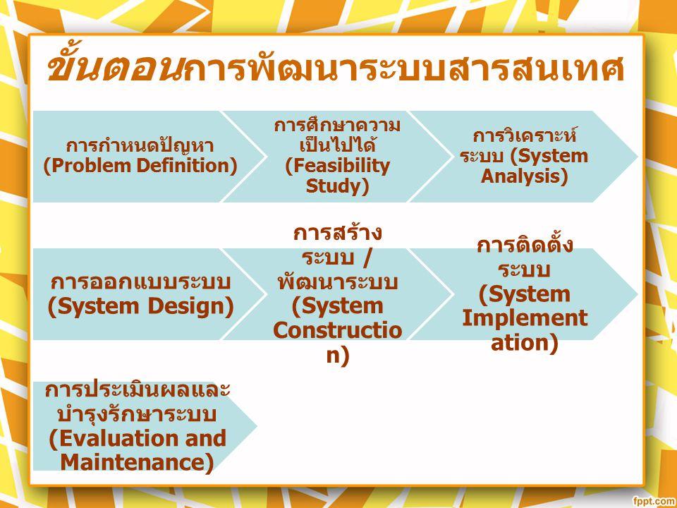 ขั้นตอน การพัฒนาระบบสารสนเทศ การกำหนดปัญหา (Problem Definition) การศึกษาความ เป็นไปได้ (Feasibility Study) การวิเคราะห์ ระบบ (System Analysis) การออกแ