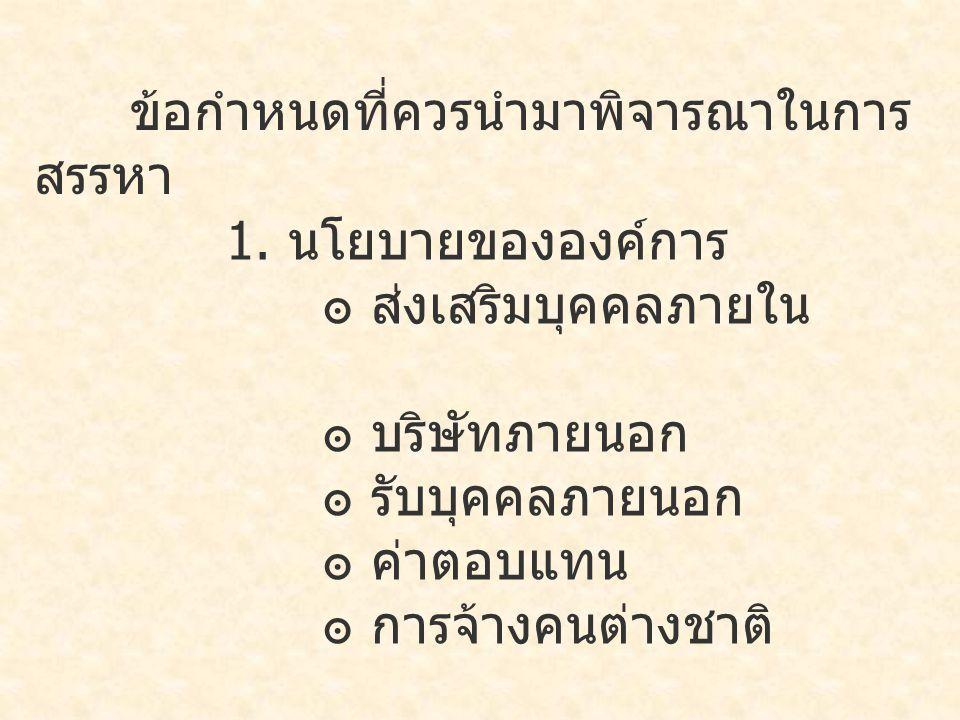 ข้อกำหนดที่ควรนำมาพิจารณาในการ สรรหา 2.แผนด้านทรัพยากร มนุษย์ 3.