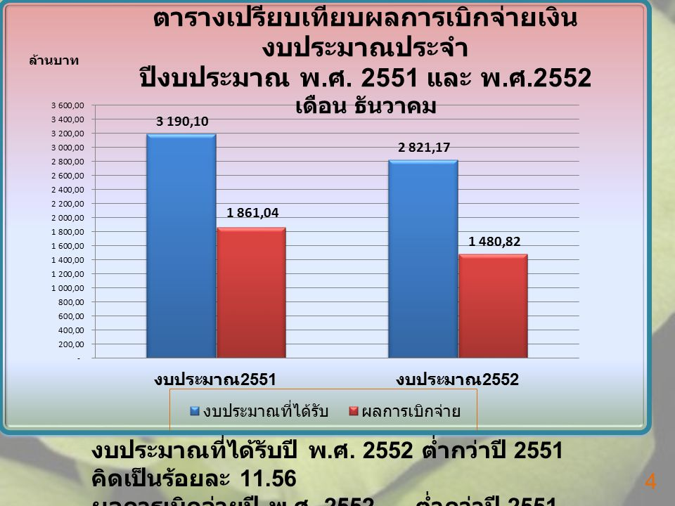 งบประมาณที่ได้รับปี พ. ศ. 2552 ต่ำกว่าปี 2551 คิดเป็นร้อยละ 11.56 ผลการเบิกจ่ายปี พ.