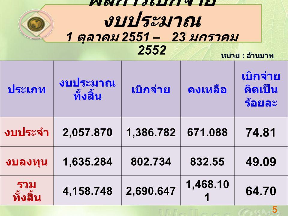 ประเภท งบประมาณ ทั้งสิ้น เบิกจ่ายคงเหลือ เบิกจ่าย คิดเป็น ร้อยละ งบประจำ 2,057.8701,386.782671.088 74.81 งบลงทุน 1,635.284802.734832.55 49.09 รวม ทั้งสิ้น 4,158.7482,690.647 1,468.10 1 64.70 ผลการเบิกจ่าย งบประมาณ 1 ตุลาคม 2551 – 23 มกราคม 2552 5
