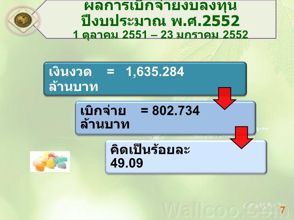 ส่วนราชการ เงิน ประจำ งวด ก่อหนี้ ผูกพัน เบิกจ่ายคงเหลือ ร้อยละ ก่อหนี้ / เบิกจ่าย ต่อเงินงวด สถาบันการพลศึกษา 38.76315.950022.81341.15 การพัฒนาสังคม 1.67001.5670.10393.83 ชลประทาน 98.9400.3171.87880.3742.22 ปฏิรูปที่ดินฯ 0.61500 0 กรมพัฒนาที่ดิน 41.53312.4121.18127.94032.73 แขวงการทาง 161.4460.30513.673147.4688.77 ทางหลวงชนบท 86.207010.13576.07211.76 8 ผลการเบิกจ่ายงบลงทุน ปีงบประมาณ พ.