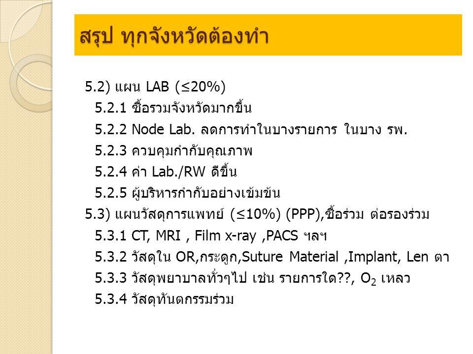 สรุป ทุกจังหวัดต้องทำ 5.2) แผน LAB (≤20%) 5.2.1 ซื้อรวมจังหวัดมากขึ้น 5.2.2 Node Lab.