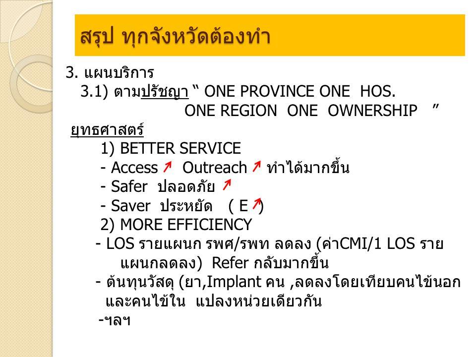 สรุป ทุกจังหวัดต้องทำ 3. แผนบริการ 3.1) ตามปรัชญา ONE PROVINCE ONE HOS.