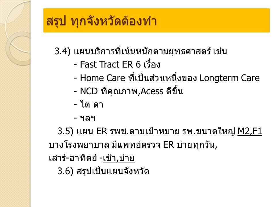 สรุป ทุกจังหวัดต้องทำ 3.4) แผนบริการที่เน้นหนักตามยุทธศาสตร์ เช่น - Fast Tract ER 6 เรื่อง - Home Care ที่เป็นส่วนหนึ่งของ Longterm Care - NCD ที่คุณภาพ,Acess ดีขึ้น - ไต ตา - ฯลฯ 3.5) แผน ER รพช.ตามเป้าหมาย รพ.ขนาดใหญ่ M2,F1 บางโรงพยาบาล มีแพทย์ตรวจ ER บ่ายทุกวัน, เสาร์-อาทิตย์ -เช้า,บ่าย 3.6) สรุปเป็นแผนจังหวัด