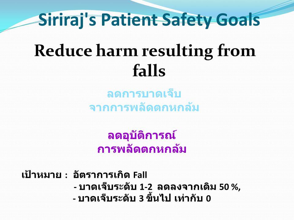 Siriraj's Patient Safety Goals Reduce harm resulting from falls ลดการบาดเจ็บ จากการพลัดตกหกล้ม ลดอุบัติการณ์ การพลัดตกหกล้ม เป้าหมาย : อัตราการเกิด Fa