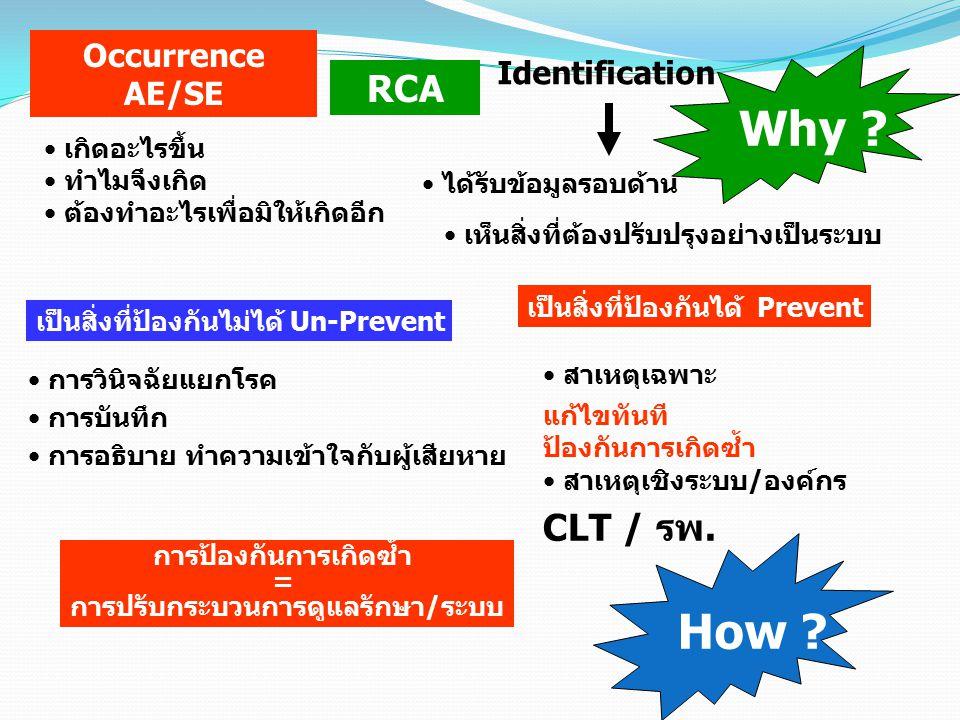 RCA Occurrence AE/SE เกิดอะไรขึ้น ทำไมจึงเกิด ต้องทำอะไรเพื่อมิให้เกิดอีก Identification เป็นสิ่งที่ป้องกันได้ Prevent เป็นสิ่งที่ป้องกันไม่ได้ Un-Pre