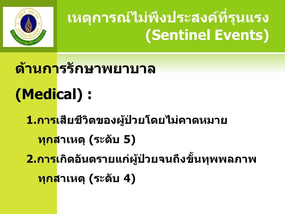 ด้านการรักษาพยาบาล (Medical) : 1.การเสียชีวิตของผู้ป่วยโดยไม่คาดหมาย ทุกสาเหตุ (ระดับ 5) 2.การเกิดอันตรายแก่ผู้ป่วยจนถึงขั้นทุพพลภาพ ทุกสาเหตุ (ระดับ