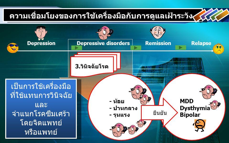 DepressionDepressive disordersRemissionRelapse 3.วินิจฉัยโรค ความเชื่อมโยงของการใช้เครื่องมือกับการดูแลเฝ้าระวัง เป็นการใช้เครื่องมือ ที่ใช้แทนการวินิจฉัย และ จำแนกโรคซึมเศร้า โดยจิตแพทย์ หรือแพทย์ เป็นการใช้เครื่องมือ ที่ใช้แทนการวินิจฉัย และ จำแนกโรคซึมเศร้า โดยจิตแพทย์ หรือแพทย์ - น้อย - ปานกลาง - รุนแรง MDD Dysthymia Bipolar ระดยืนยัน