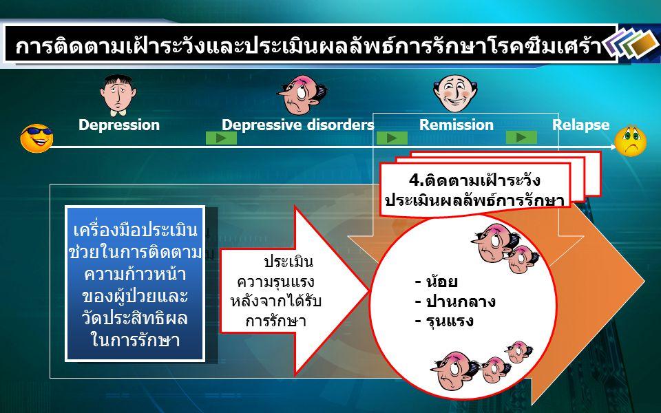 DepressionDepressive disordersRemissionRelapse การติดตามเฝ้าระวังและประเมินผลลัพธ์การรักษาโรคซึมเศร้า เครื่องมือประเมิน ช่วยในการติดตาม ความก้าวหน้า ของผู้ป่วยและ วัดประสิทธิผล ในการรักษา เครื่องมือประเมิน ช่วยในการติดตาม ความก้าวหน้า ของผู้ป่วยและ วัดประสิทธิผล ในการรักษา ระดประเมิน ความรุนแรง หลังจากได้รับ การรักษา 4.ติดตามเฝ้าระวัง ประเมินผลลัพธ์การรักษา - น้อย - ปานกลาง - รุนแรง