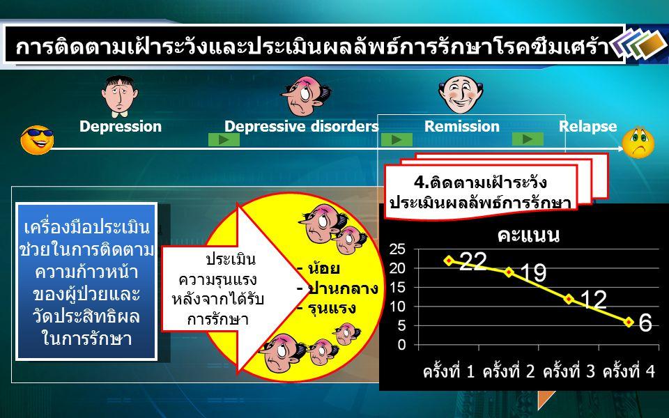 DepressionDepressive disordersRemissionRelapse เครื่องมือประเมิน ช่วยในการติดตาม ความก้าวหน้า ของผู้ป่วยและ วัดประสิทธิผล ในการรักษา เครื่องมือประเมิน ช่วยในการติดตาม ความก้าวหน้า ของผู้ป่วยและ วัดประสิทธิผล ในการรักษา ระดประเมิน ความรุนแรง หลังจากได้รับ การรักษา 4.ติดตามเฝ้าระวัง ประเมินผลลัพธ์การรักษา - น้อย - ปานกลาง - รุนแรง การติดตามเฝ้าระวังและประเมินผลลัพธ์การรักษาโรคซึมเศร้า