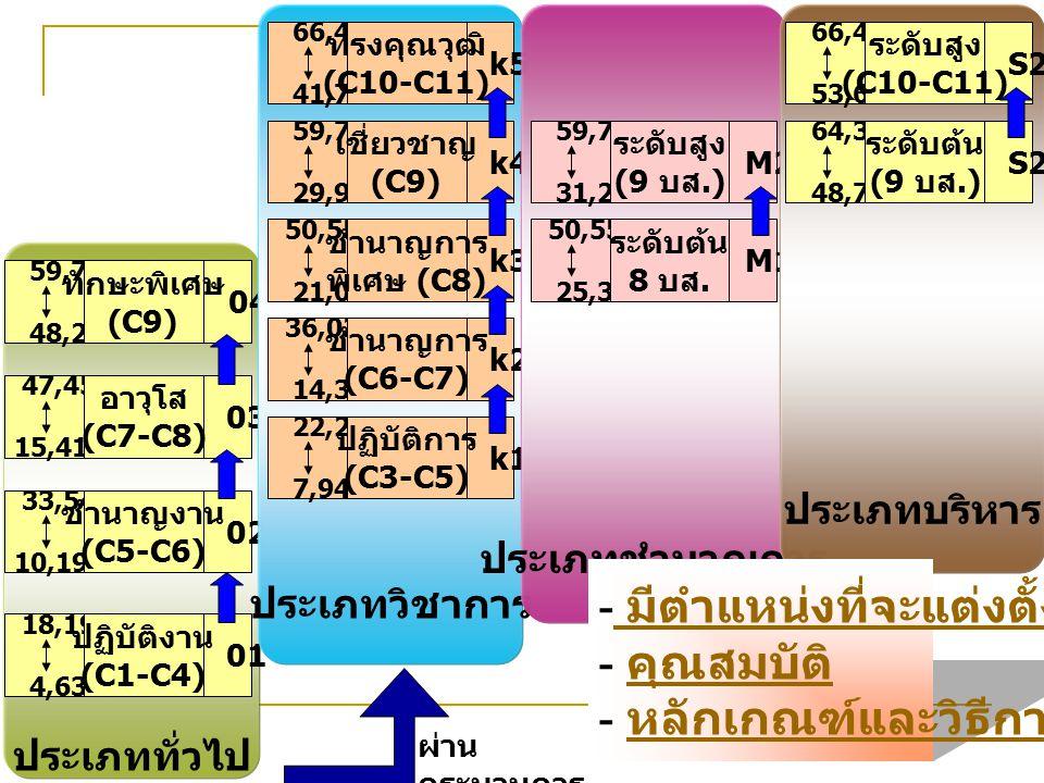 ประเภททั่วไป 04 59,770 48,220 ทักษะพิเศษ (C9) 03 47,450 15,410 อาวุโส (C7-C8) 02 33,540 10,190 ชำนาญงาน (C5-C6) 01 18,190 4,630 ปฏิบัติงาน (C1-C4) ประเภทวิชาการ k1 22,220 7,940 ปฏิบัติการ (C3-C5) k2 36,020 14,330 ชำนาญการ (C6-C7) k3 50,550 21,080 ชำนาญการ พิเศษ (C8) k4 59,770 29,900 เชี่ยวชาญ (C9) k5 66,480 41,720 ทรงคุณวุฒิ (C10-C11) ประเภทชำนาญการ M2 59,770 31,280 ระดับสูง (9 บส.) M1 50,550 25,390 ระดับต้น 8 บส.