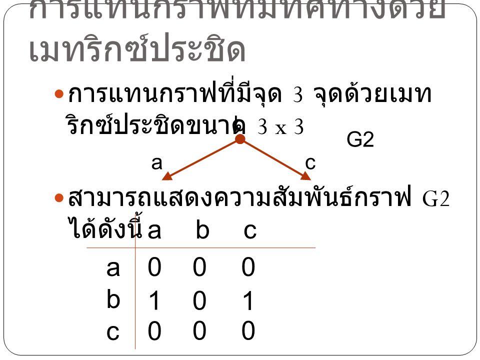 การแทนกราฟที่มีทิศทาง ด้วยเมทริกซ์ประชิด การแทนกราฟที่มีจุด 3 จุดด้วยเมท ริกซ์ประชิดขนาด 3 x 3 สามารถเขียนแทนกราฟ G2 ด้วย เมทริกซ์ G2 a b c G2 G2 = 000101000000101000