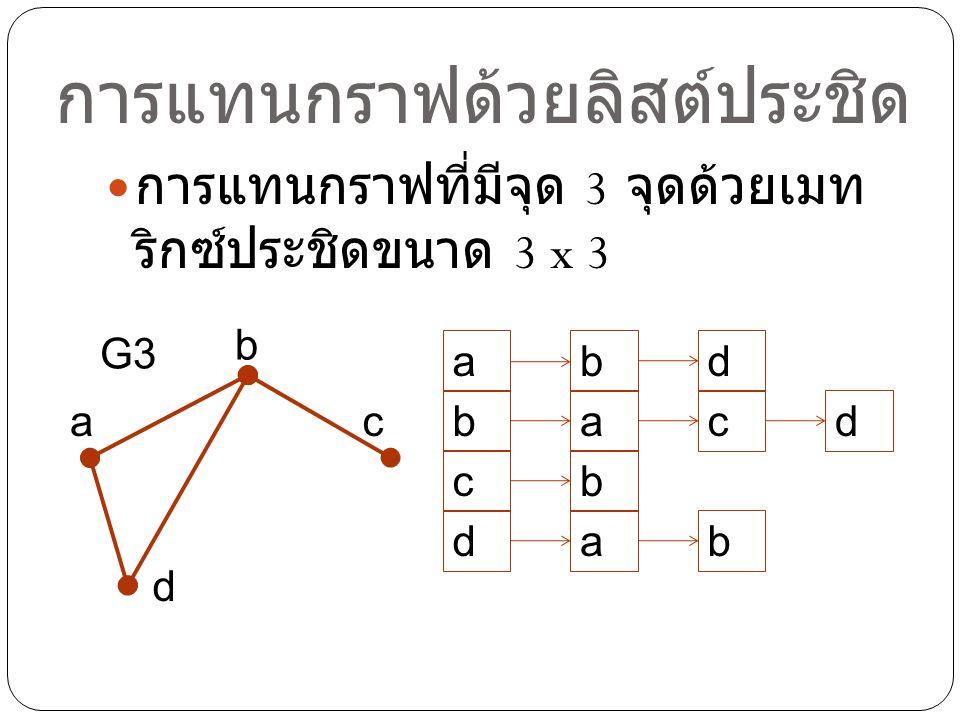 การแทนกราฟด้วยลิสต์ประชิด การแทนกราฟที่มีจุด 3 จุดด้วยเมท ริกซ์ประชิดขนาด 3 x 3 a b d G3 abd b c c cd a b d a b