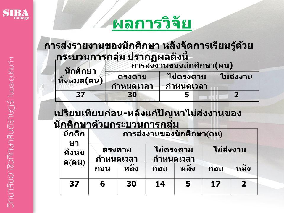เครื่องมือวิจัย  แผนจัดการเรียนรู้วิชาอาหารไทย  แบบประเมินผลงานรายบุคคล โดยแต่ละ กลุ่มแลกเปลี่ยนประเมินผลงานซึ่งกันและ กัน  แบบบันทึกคะแนนเก็บของนักศึกษา  แบบสรุปการส่งงานของนักศึกษา