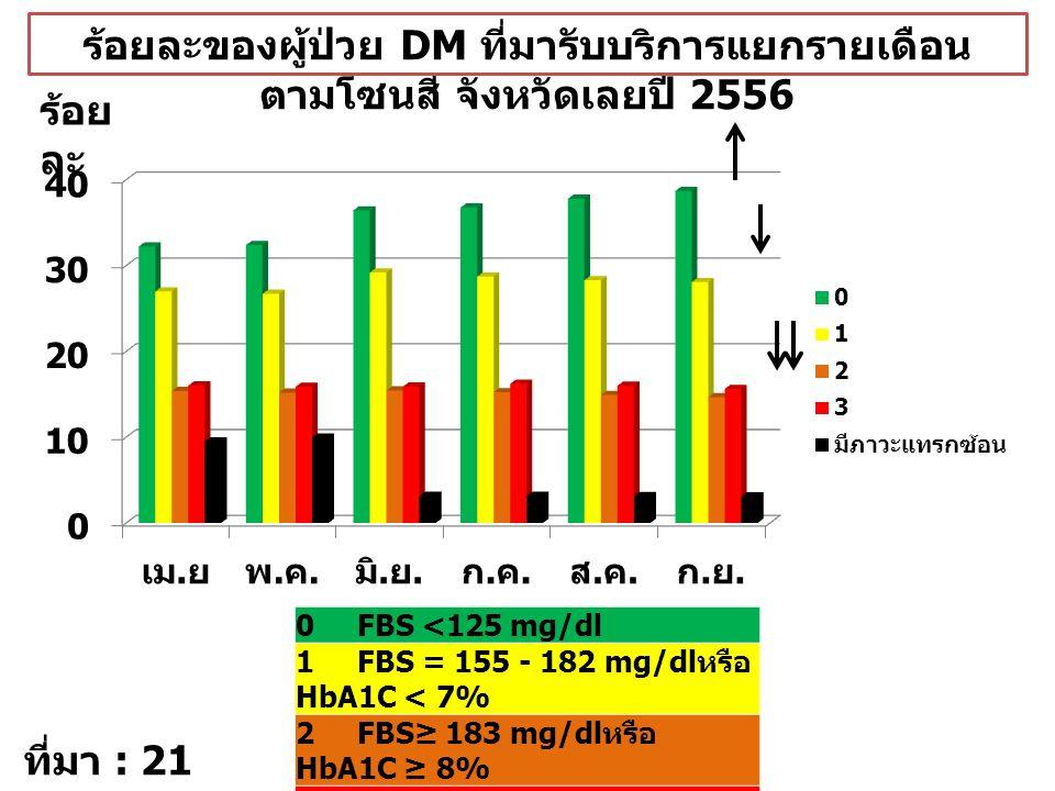 ร้อยละของผู้ป่วย DM ที่มารับบริการแยกรายเดือน ตามโซนสี จังหวัดเลยปี 2556 ร้อย ละ ที่มา : 21 File 0 FBS <125 mg/dl 1 FBS = 155 - 182 mg/dl หรือ HbA1C <
