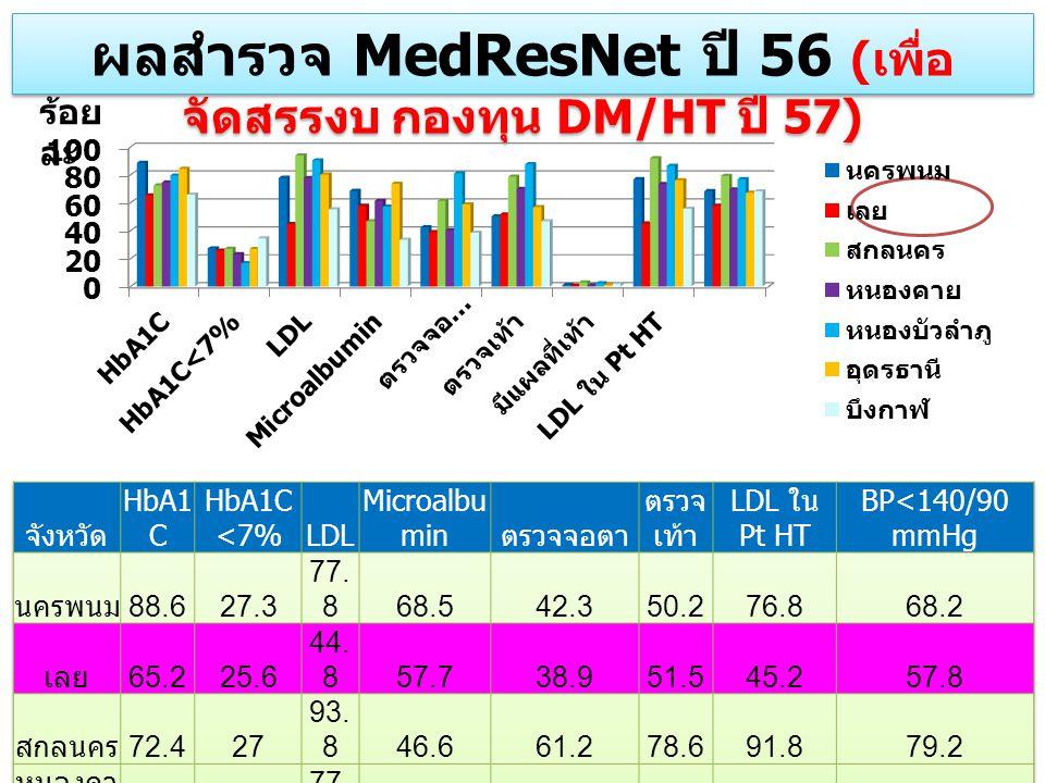 ผลสำรวจ MedResNet ปี 56 ( เพื่อ จัดสรรงบ กองทุน DM/HT ปี 57) ร้อย ละ